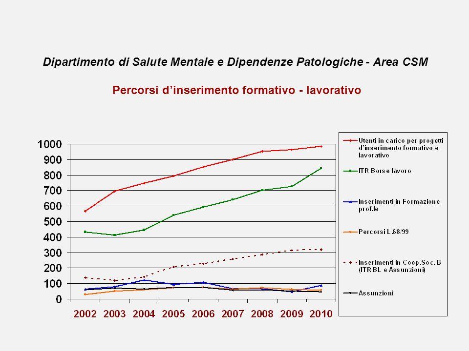 Dipartimento di Salute Mentale e Dipendenze Patologiche - Area CSM Percorsi dinserimento formativo - lavorativo