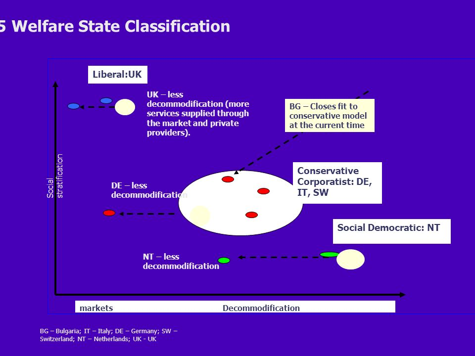 Decommodificationmarkets Social stratification BG – Bulgaria; IT – Italy; DE – Germany; SW – Switzerland; NT – Netherlands; UK - UK 2005 Welfare State