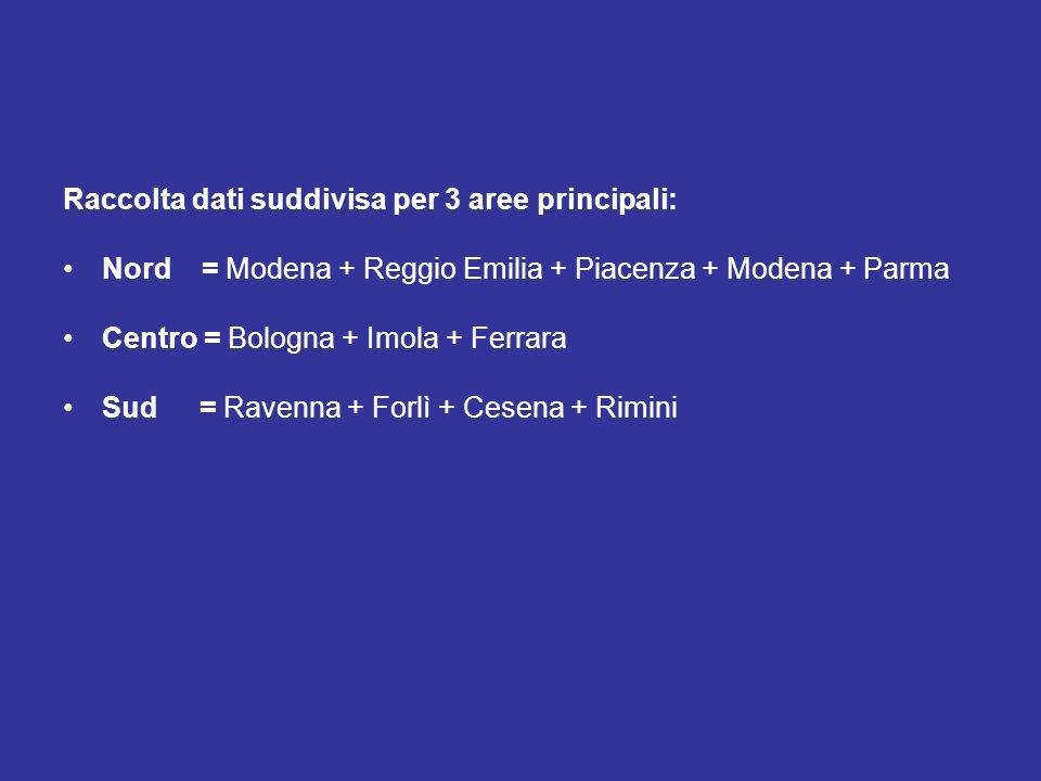 Raccolta dati suddivisa per 3 aree principali: Nord = Modena + Reggio Emilia + Piacenza + Modena + Parma Centro = Bologna + Imola + Ferrara Sud = Rave