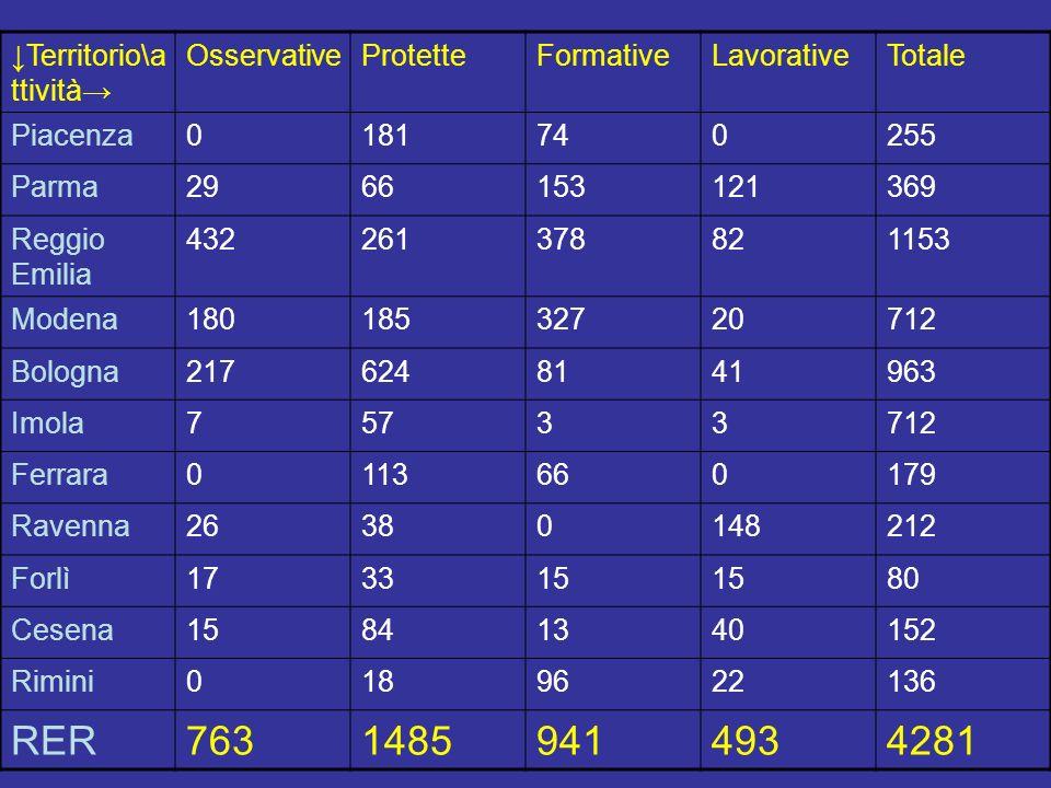 Territorio\a ttività OsservativeProtetteFormativeLavorativeTotale Piacenza0181740255 Parma2966153121369 Reggio Emilia 432261378821153 Modena1801853272