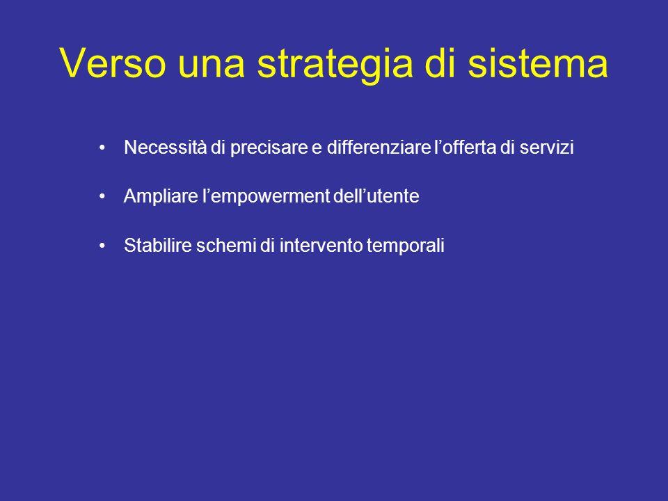 Verso una strategia di sistema Necessità di precisare e differenziare lofferta di servizi Ampliare lempowerment dellutente Stabilire schemi di interve