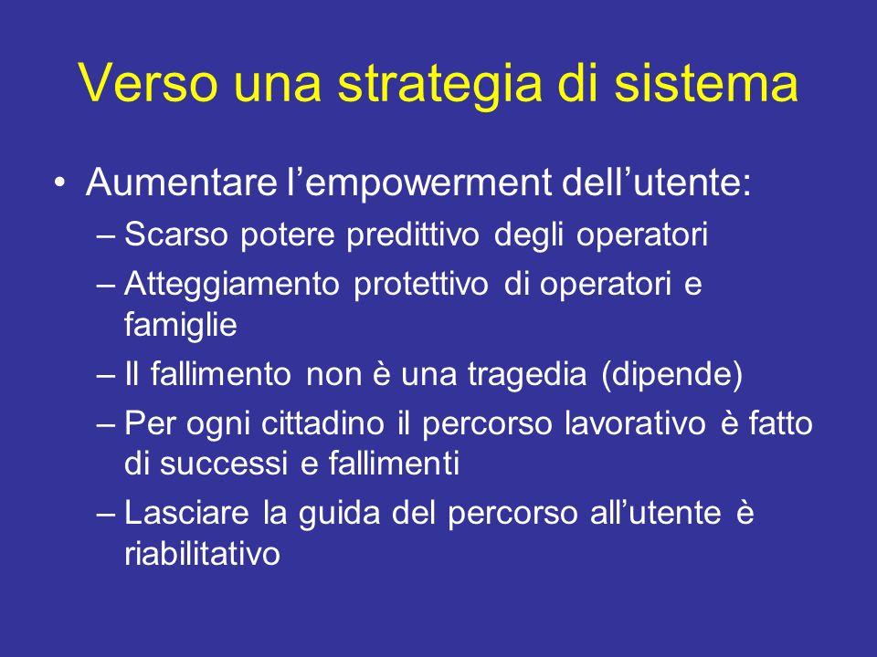 Verso una strategia di sistema Aumentare lempowerment dellutente: –Scarso potere predittivo degli operatori –Atteggiamento protettivo di operatori e f