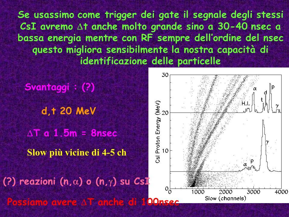 Svantaggi : (?) d,t 20 MeV T a 1.5m = 8nsec Slow più vicine di 4-5 ch (?) reazioni (n, ) o (n, ) su CsI Possiamo avere T anche di 100nsec Se usassimo
