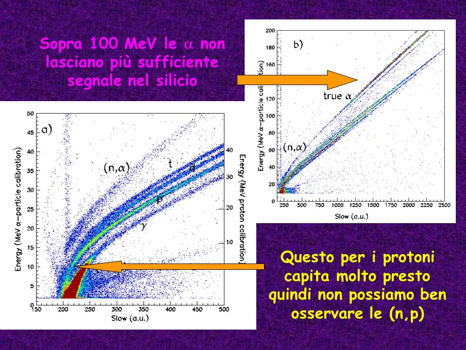 Sopra 100 MeV le non lasciano più sufficiente segnale nel silicio Questo per i protoni capita molto presto quindi non possiamo ben osservare le (n,p)