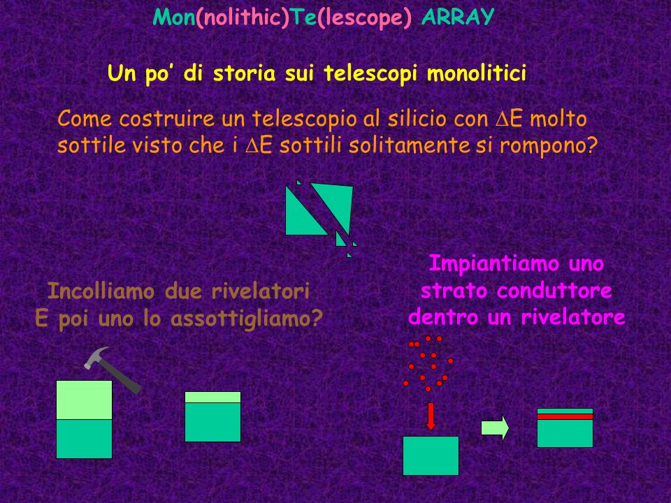 Fascio 6 Li 46 MeV +Al Identificazione Isotopica 6 Li- 7 Li.