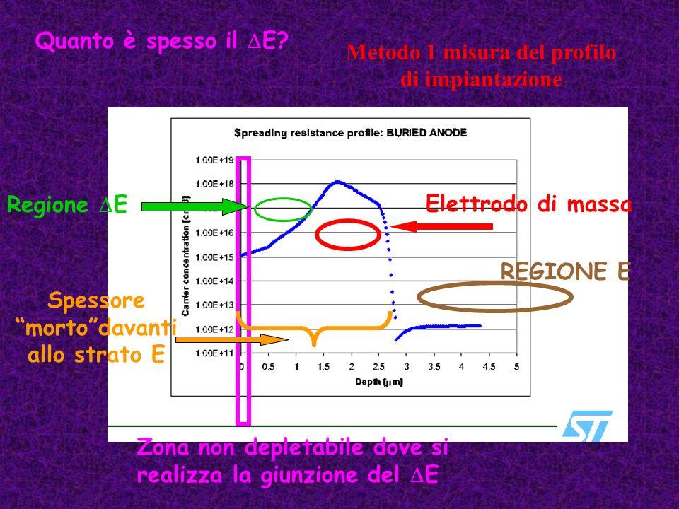 Quanto è spesso il E? Metodo 1 misura del profilo di impiantazione Zona non depletabile dove si realizza la giunzione del E Regione EElettrodo di mass