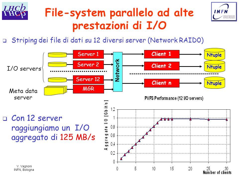 V. Vagnoni INFN, Bologna 11 File-system parallelo ad alte prestazioni di I/O Client 1 Client 2 Client n Server 1 Server 2 Server 12 MGR I/O servers Me