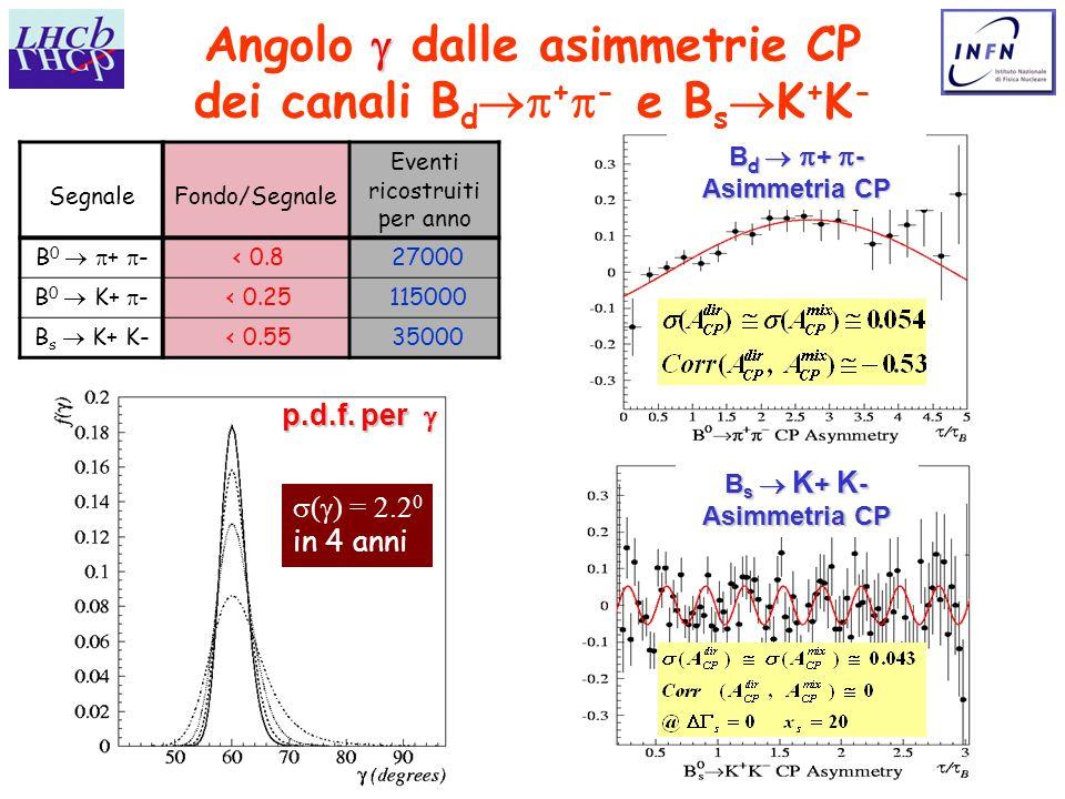 V. Vagnoni INFN, Bologna 14 Angolo dalle asimmetrie CP dei canali B d + - e B s K + K - SegnaleFondo/Segnale Eventi ricostruiti per anno B 0 + - < 0.8