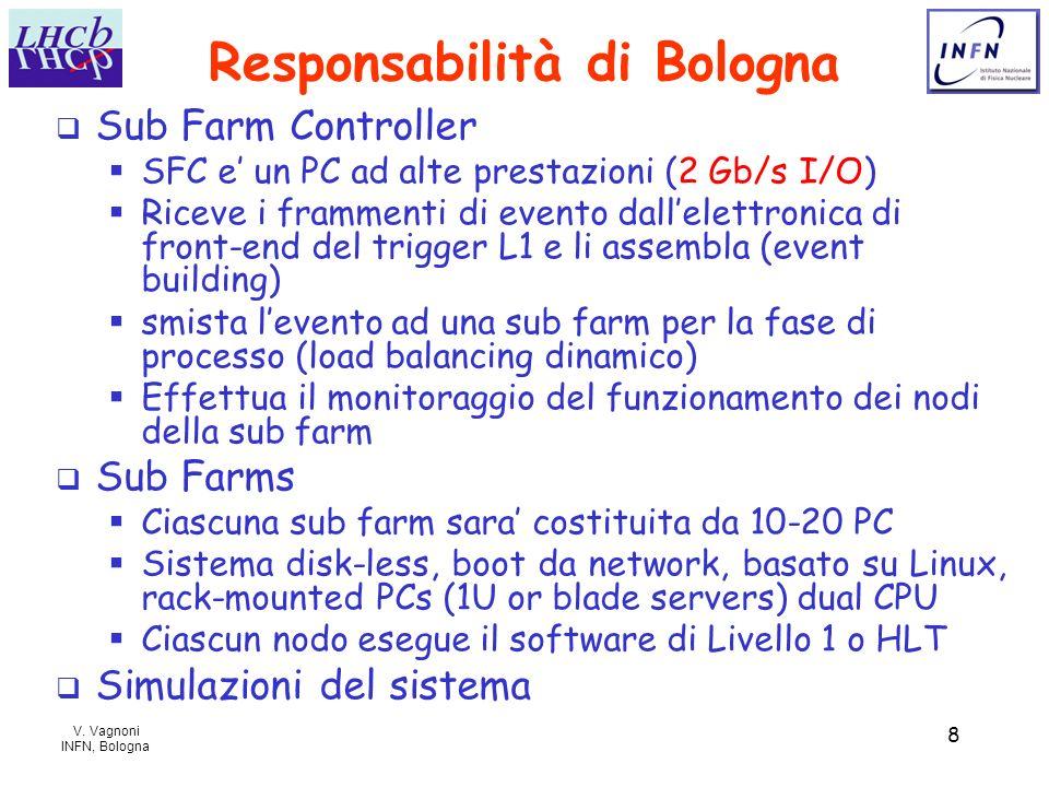 V. Vagnoni INFN, Bologna 8 Responsabilità di Bologna Sub Farm Controller SFC e un PC ad alte prestazioni (2 Gb/s I/O) Riceve i frammenti di evento dal