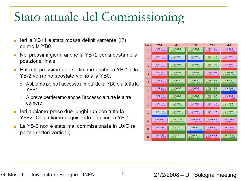 14 G. Masetti - Università di Bologna - INFN 21/2/2008 – DT Bologna meeting Stato attuale del Commissioning Ieri la YB+1 é stata mossa definitivamente