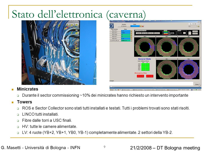 9 G. Masetti - Università di Bologna - INFN 21/2/2008 – DT Bologna meeting Stato dellelettronica (caverna) Minicrates Durante il sector commissioning