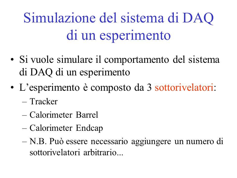 Simulazione del sistema di DAQ di un esperimento Si vuole simulare il comportamento del sistema di DAQ di un esperimento Lesperimento è composto da 3 sottorivelatori: –Tracker –Calorimeter Barrel –Calorimeter Endcap –N.B.