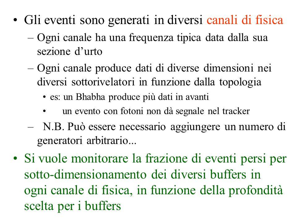 Event Generator Subdetectors Tracker buffer Barrel buffer Endcap buffer Event Builder Tape