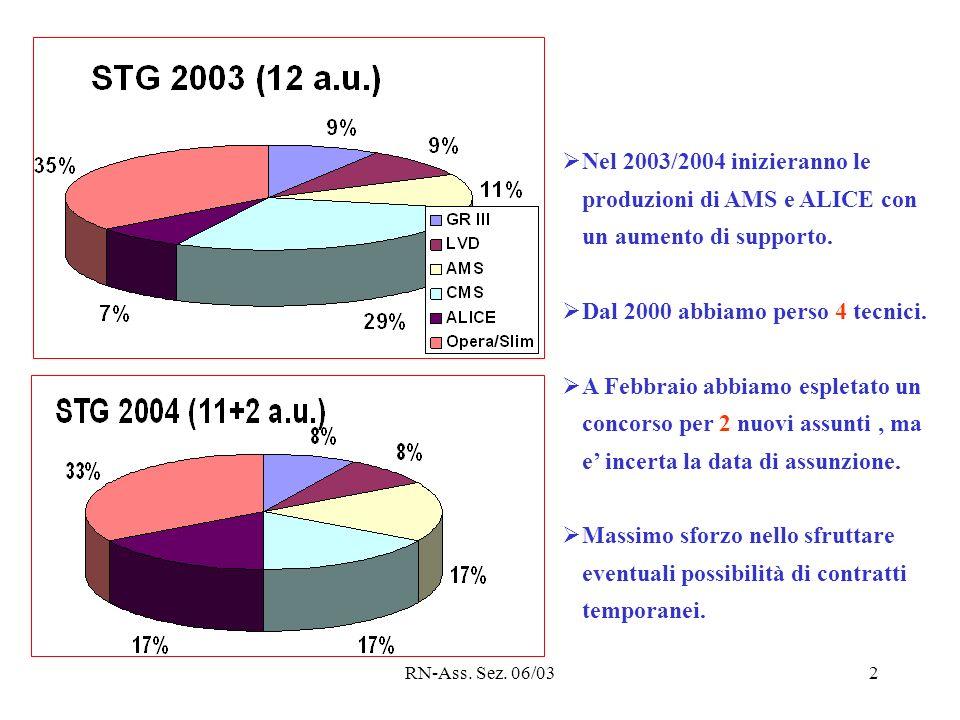 RN-Ass. Sez. 06/032 Nel 2003/2004 inizieranno le produzioni di AMS e ALICE con un aumento di supporto. Dal 2000 abbiamo perso 4 tecnici. A Febbraio ab