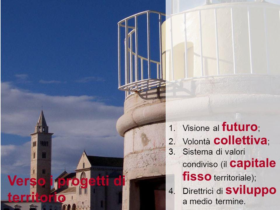 1.Visione al futuro ; 2.Volontà collettiva ; 3.Sistema di valori condiviso (il capitale fisso territoriale); 4.Direttrici di sviluppo a medio termine.