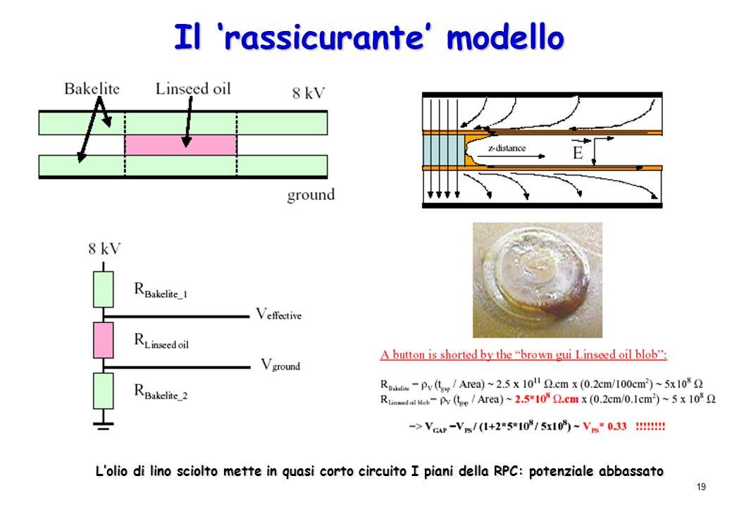 19 Il rassicurante modello Lolio di lino sciolto mette in quasi corto circuito I piani della RPC: potenziale abbassato