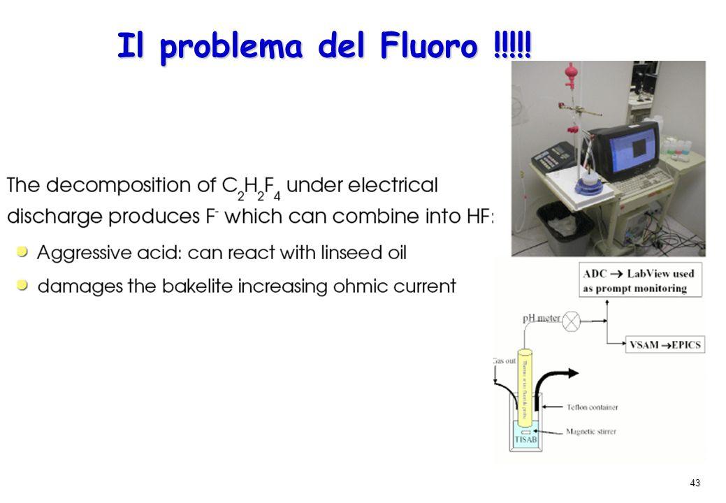43 Il problema del Fluoro !!!!!