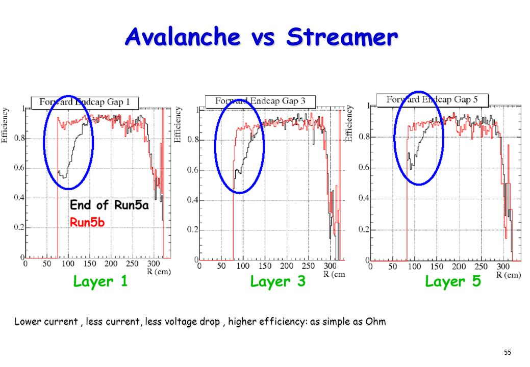 55 Avalanche vs Streamer Lower current, less current, less voltage drop, higher efficiency: as simple as Ohm