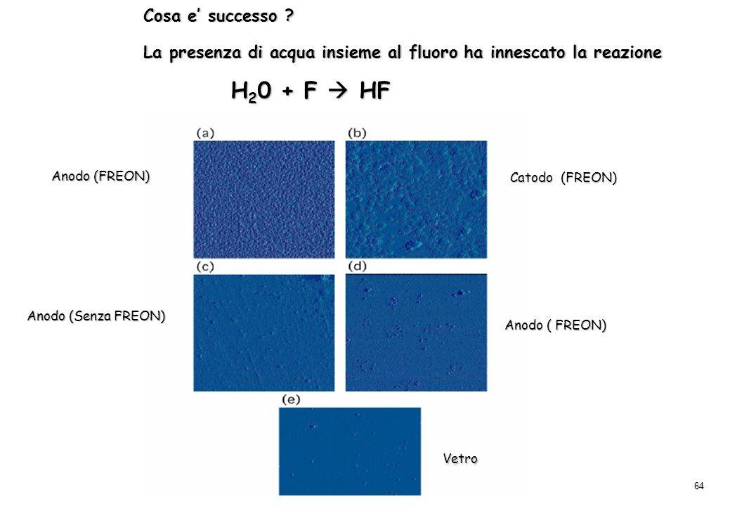 64 Cosa e successo ? La presenza di acqua insieme al fluoro ha innescato la reazione H 2 0 + F HF H 2 0 + F HF Anodo (FREON) Catodo (FREON) Anodo (Sen