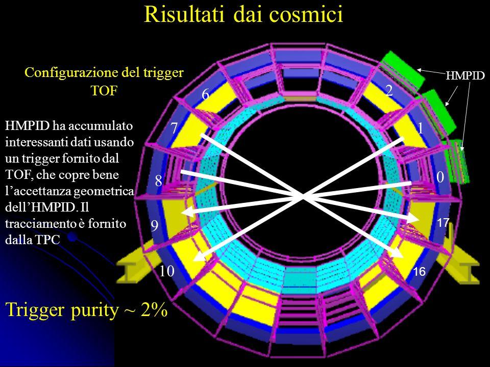 Risultati dai cosmici Distribuzione di carica dei cluster di MIP che distano < 3 cm dal punto dimpatto della traccia estrapolata dalla TPC sul fotocatodo Track matching HMPID-TPC, (nessuna procedura di allineamento effettuata!) Dead zone