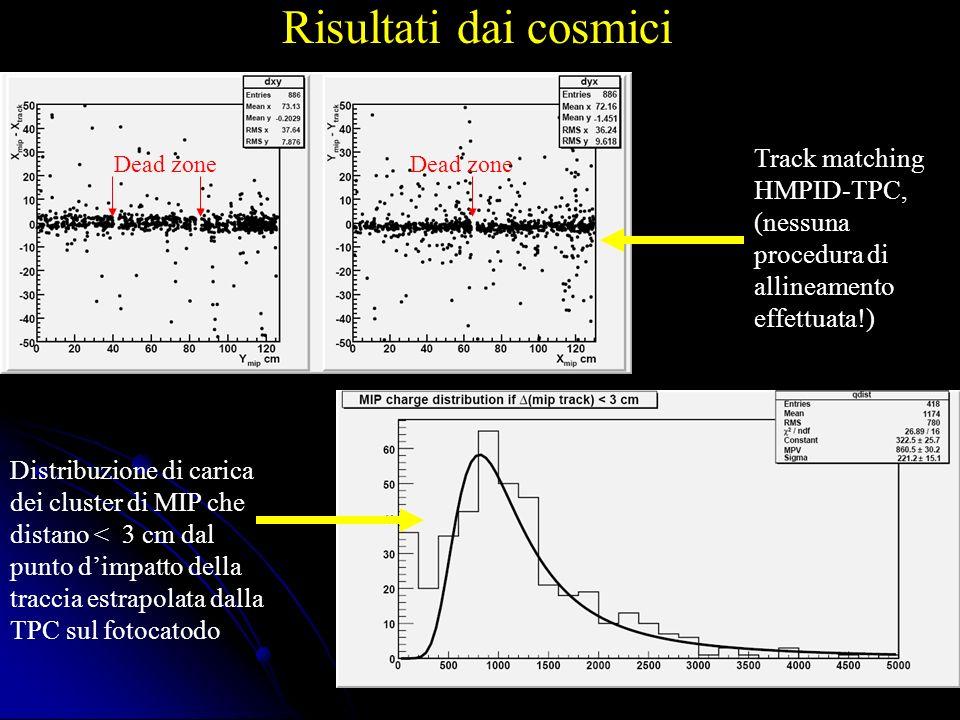 Risultati dai dati di iniezione del fascio ad LHC ~ 80 eventi Posizione del picco della Landau sistematicamente più alto rispetto a quello misurato con eventi di test beam (alla stessa HV)