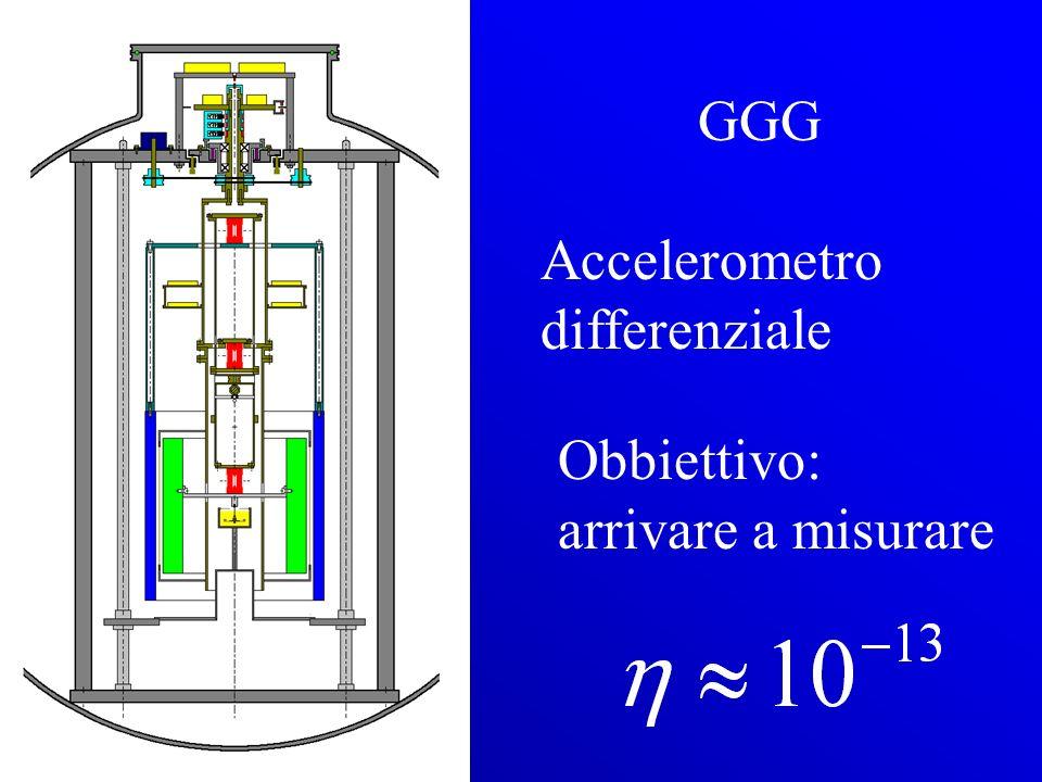 GGG Accelerometro differenziale Obbiettivo: arrivare a misurare