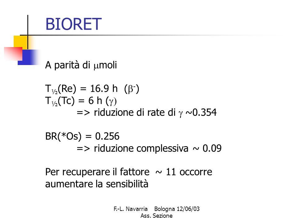F.-L. Navarria Bologna 12/06/03 Ass. Sezione BIORET A parità di moli T ½ (Re) = 16.9 h ( - ) T ½ (Tc) = 6 h ( => riduzione di rate di ~0.354 BR(*Os) =