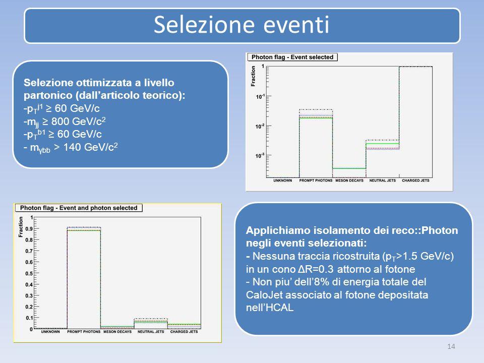Selezione eventi 14 Selezione ottimizzata a livello partonico (dallarticolo teorico): -p T j1 60 GeV/c -m jj 800 GeV/c 2 -p T b1 60 GeV/c - m γbb > 14