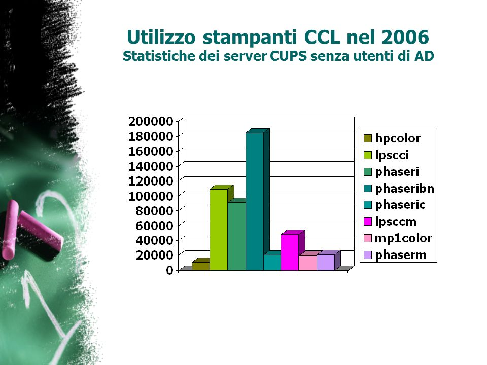 Percentuale di utilizzo nelle sedi