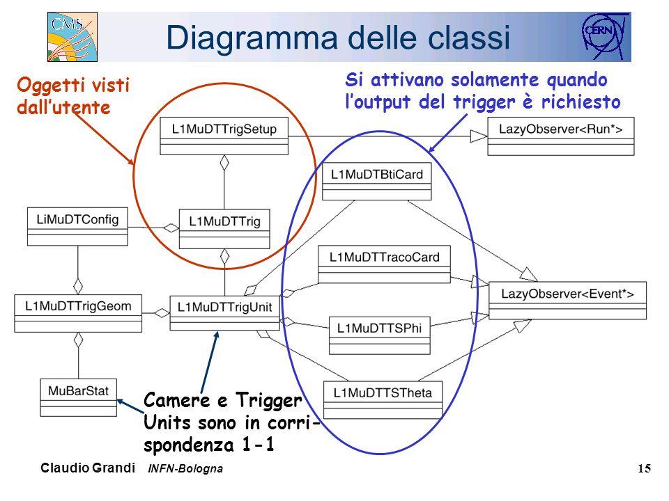Claudio Grandi INFN-Bologna 15 Diagramma delle classi Oggetti visti dallutente Si attivano solamente quando loutput del trigger è richiesto Camere e Trigger Units sono in corri- spondenza 1-1