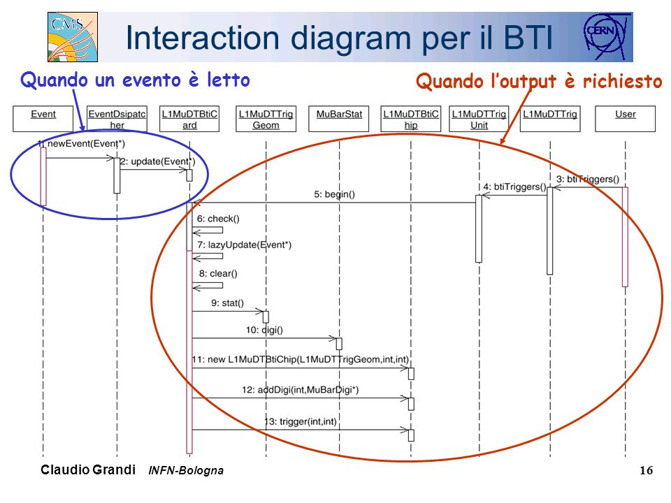 Claudio Grandi INFN-Bologna 16 Interaction diagram per il BTI Quando loutput è richiesto Quando un evento è letto