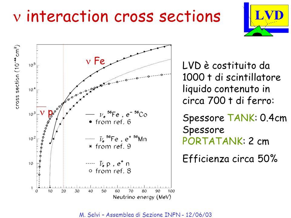 M. Selvi – Assemblea di Sezione INFN - 12/06/03 interaction cross sections LVD è costituito da 1000 t di scintillatore liquido contenuto in circa 700
