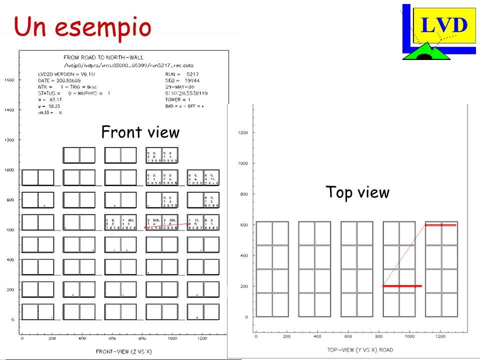 M. Selvi – Assemblea di Sezione INFN - 12/06/03 Top view Front view Un esempio