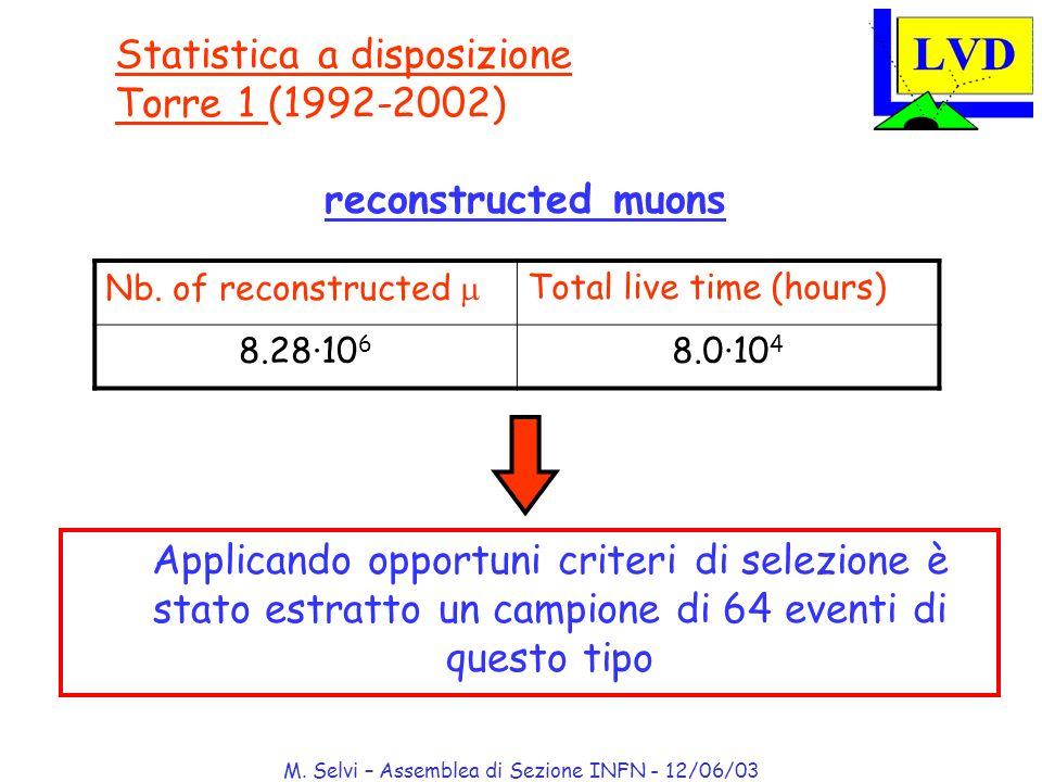M. Selvi – Assemblea di Sezione INFN - 12/06/03 Statistica a disposizione Torre 1 (1992-2002) reconstructed muons Nb. of reconstructed Total live time