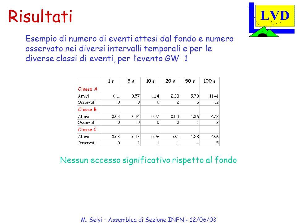 M. Selvi – Assemblea di Sezione INFN - 12/06/03 Nessun eccesso significativo rispetto al fondo Esempio di numero di eventi attesi dal fondo e numero o