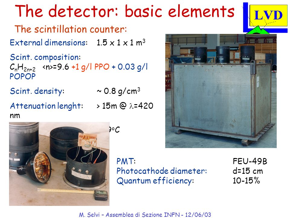 M. Selvi – Assemblea di Sezione INFN - 12/06/03 The detector: basic elements The scintillation counter: External dimensions: 1.5 x 1 x 1 m 3 Scint. co