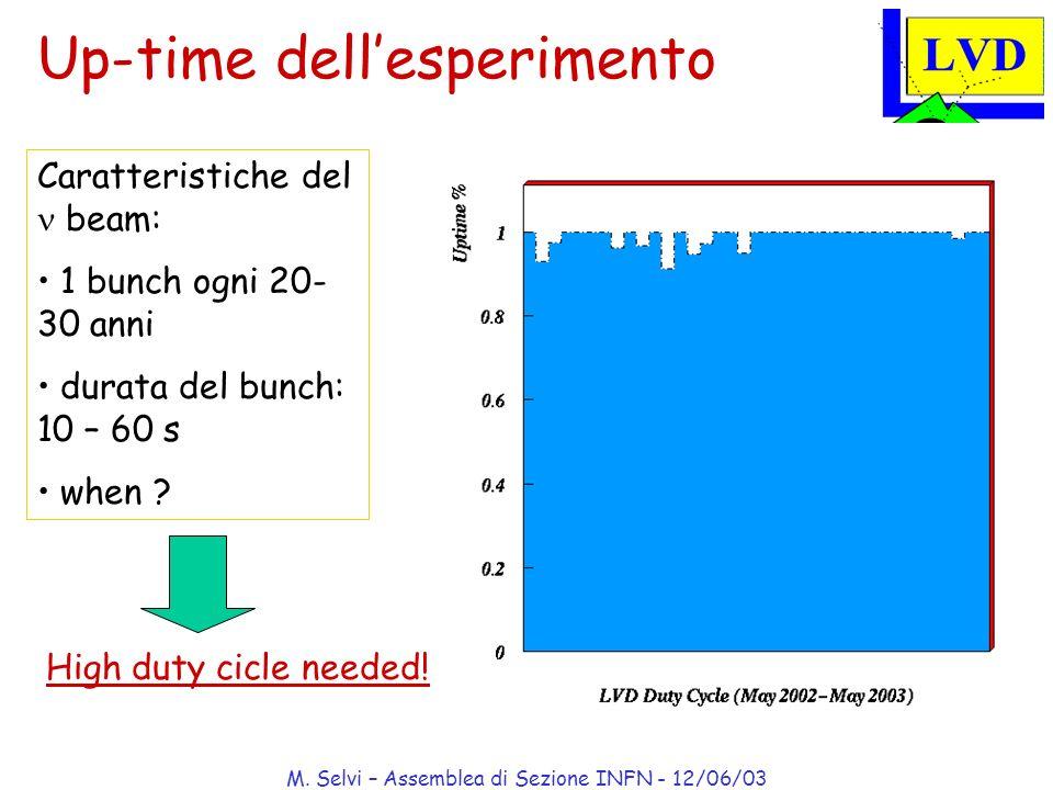 M. Selvi – Assemblea di Sezione INFN - 12/06/03 Up-time dellesperimento Caratteristiche del beam: 1 bunch ogni 20- 30 anni durata del bunch: 10 – 60 s