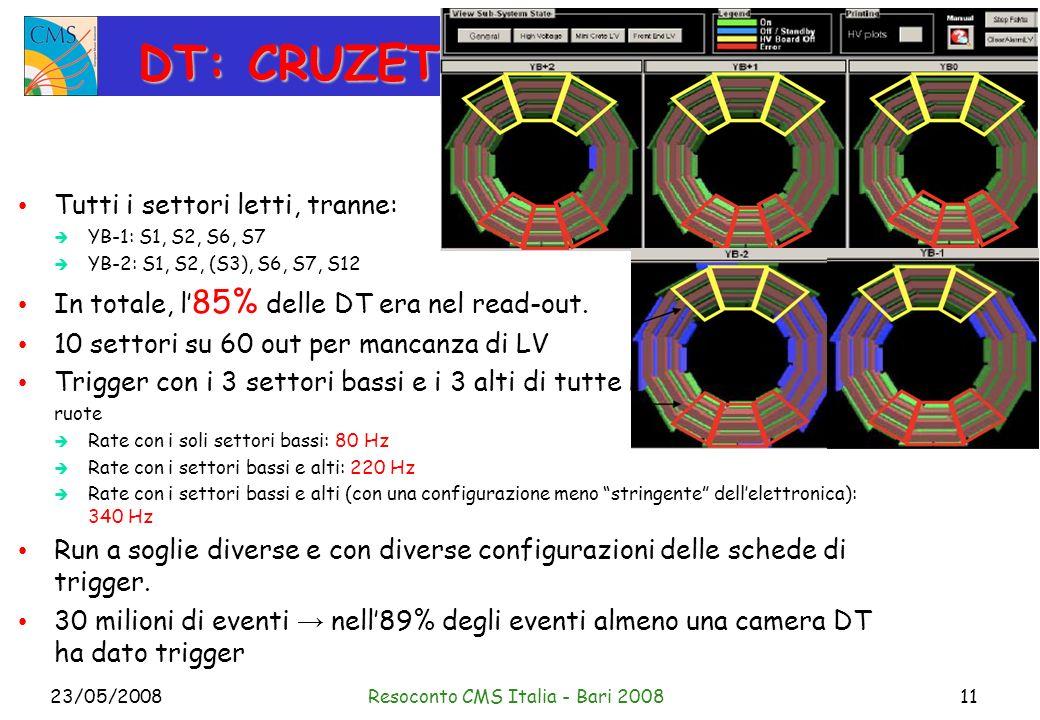 23/05/2008Resoconto CMS Italia - Bari 200811 DT: CRUZET Tutti i settori letti, tranne: YB-1: S1, S2, S6, S7 YB-2: S1, S2, (S3), S6, S7, S12 In totale, l 85% delle DT era nel read-out.