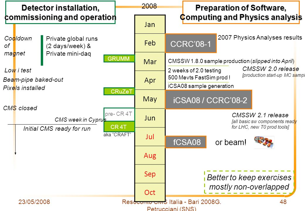 23/05/2008Resoconto CMS Italia - Bari 2008G. Petrucciani (SNS) 48 Jan Feb Mar Apr May Jun Jul Aug Sep Oct Detector installation, commissioning and ope