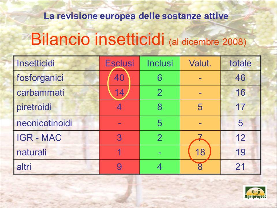 Bilancio insetticidi (al dicembre 2008) InsetticidiEsclusiInclusiValut.totale fosforganici406-46 carbammati142-16 piretroidi48517 neonicotinoidi-5-5 IGR - MAC32712 naturali1-1819 altri94821 La revisione europea delle sostanze attive