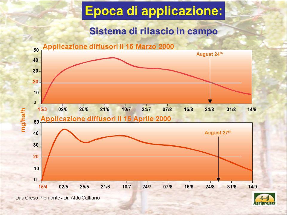 mg/ha/h 10 15/402/525/521/610/724/707/816/824/831/814/9 20 30 40 50 Applicazione diffusori il 15 Aprile 2000 August 27 th 10 15/302/525/521/610/724/707/816/824/831/814/9 20 30 40 50 Applicazione diffusori il 15 Marzo 2000 August 24 th Dati Creso Piemonte - Dr.