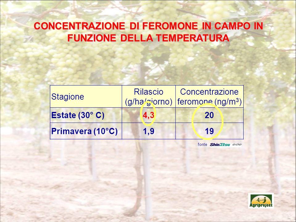 Stagione Rilascio (g/ha/giorno) Concentrazione feromone (ng/m 3 ) Estate (30° C)4,320 Primavera (10°C)1,919 fonte CONCENTRAZIONE DI FEROMONE IN CAMPO IN FUNZIONE DELLA TEMPERATURA