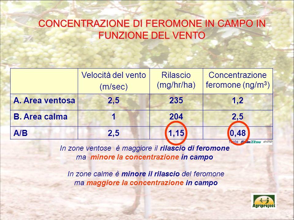 Velocità del vento (m/sec) Rilascio (mg/hr/ha) Concentrazione feromone (ng/m 3 ) A. Area ventosa2,52351,2 B. Area calma12042,5 A/B2,51,150,48 In zone