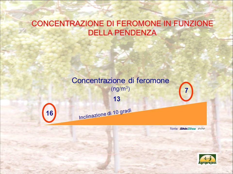 13 7 16 Concentrazione di feromone (ng/m 3 ) Inclinazione di 10 gradi CONCENTRAZIONE DI FEROMONE IN FUNZIONE DELLA PENDENZA fonte