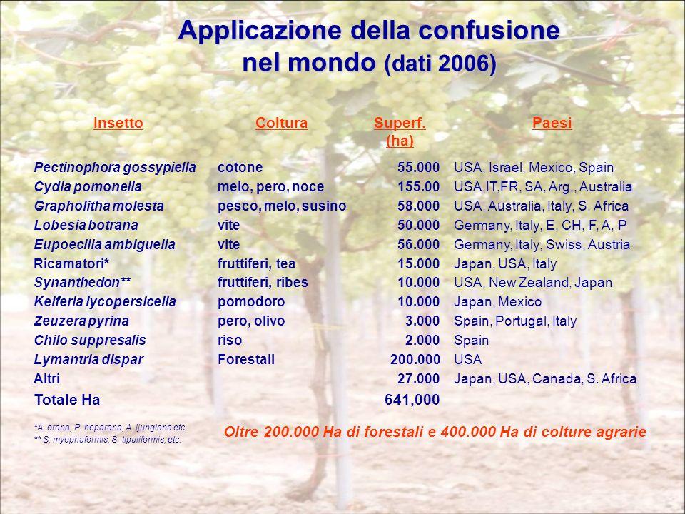 Applicazione della confusione nel mondo (dati 2006) InsettoColturaSuperf. (ha) Paesi Pectinophora gossypiella Cydia pomonella Grapholitha molesta Lobe