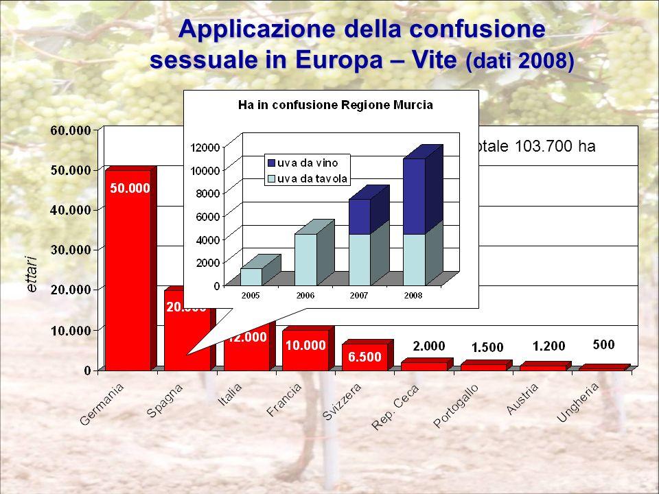 Applicazione della confusione sessuale in Europa – Vite (dati 2008) Totale 103.700 ha