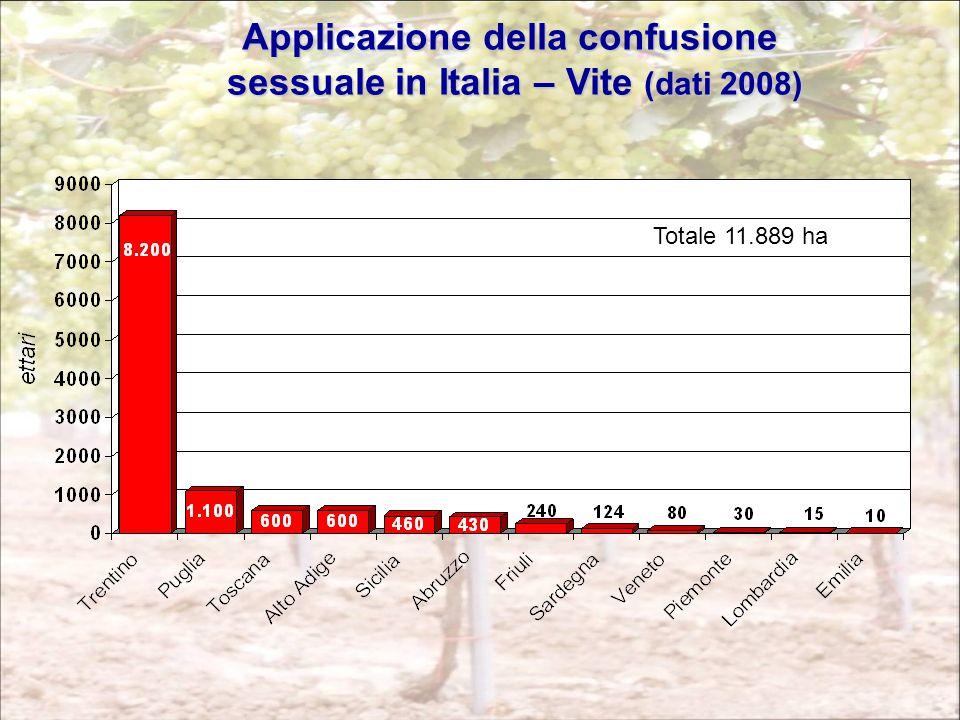Applicazione della confusione sessuale in Italia – Vite (dati 2008) Totale 11.889 ha