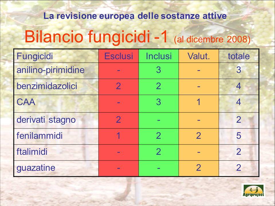 Bilancio fungicidi -1 (al dicembre 2008) FungicidiEsclusiInclusiValut.totale anilino-pirimidine-3-3 benzimidazolici22-4 CAA-314 derivati stagno2--2 fenilammidi1225 ftalimidi-2-2 guazatine--22 La revisione europea delle sostanze attive