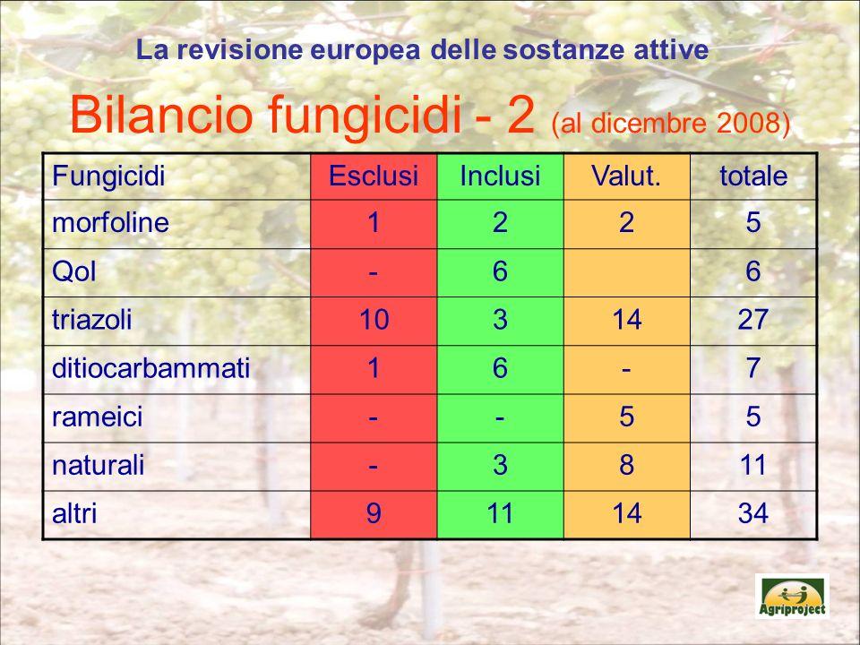 Bilancio fungicidi - 2 (al dicembre 2008) FungicidiEsclusiInclusiValut.totale morfoline1225 QoI-66 triazoli1031427 ditiocarbammati16-7 rameici--55 naturali-3811 altri9111434 La revisione europea delle sostanze attive