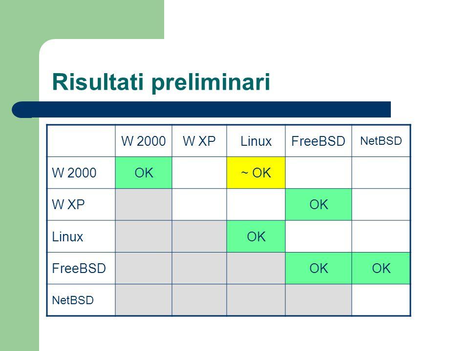 Osservazioni client-server = host-host = net-net Firewall: porta 500/udp (per negoziazione IKE) protocolli 50 (ESP), 51 (AH) in e out